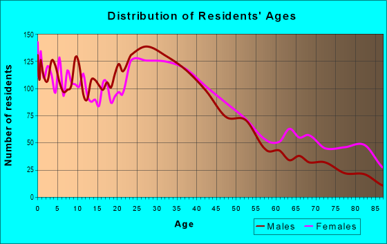 Age and Sex of Residents in West Side in Stamford, CT