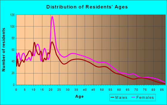 Age and Sex of Residents in Beaver Hills in New Haven, CT