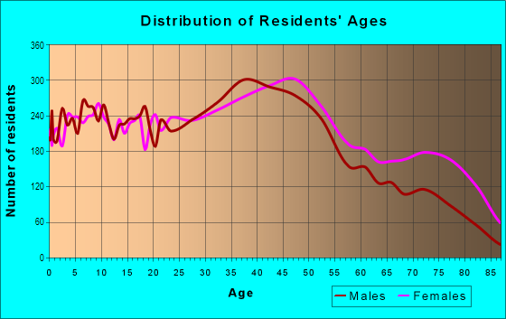 Age and Sex of Residents in Brightwood Park in Washington, DC