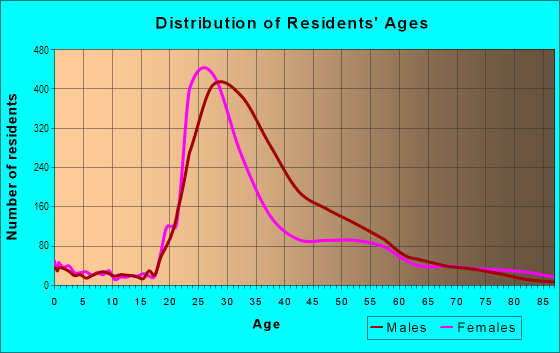 Age and Sex of Residents in Dupont Circle in Washington, DC