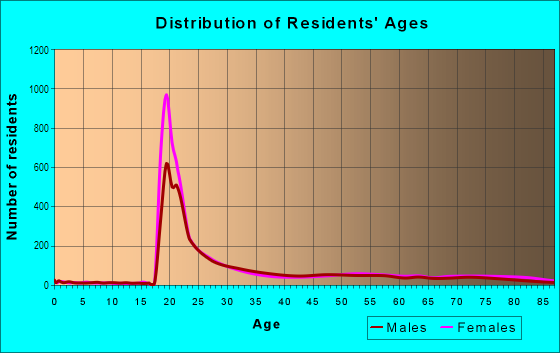 Age and Sex of Residents in George Washington University in Washington, DC