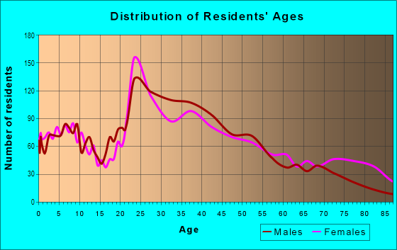 Age and Sex of Residents in Mount Vernon Square in Washington, DC