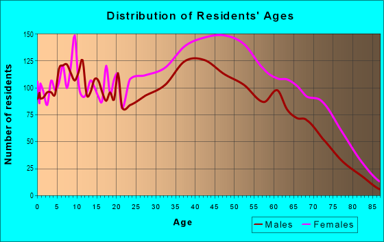 Age and Sex of Residents in Penn Branch in Washington, DC