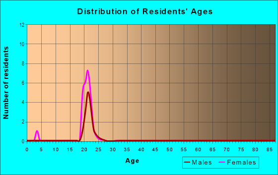 Age and Sex of Residents in Mall in Washington, DC