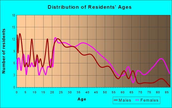 Age and Sex of Residents in The Flats in Wilmington, DE