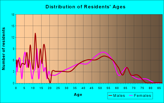 Age and Sex of Residents in Channin in Wilmington, DE