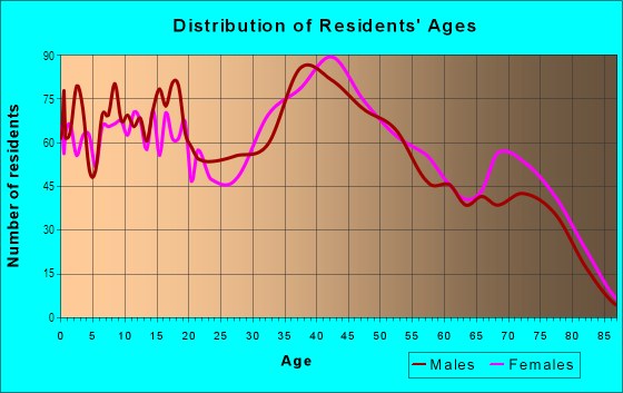 Age and Sex of Residents in Milltown in Wilmington, DE