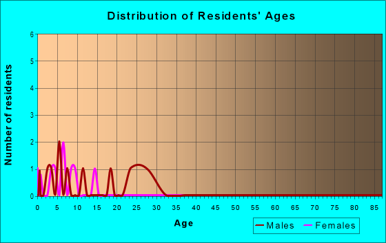 Age and Sex of Residents in Fairmont Mobile Estates in Ruskin, FL