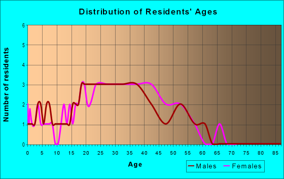 Age and Sex of Residents in Brigadoon on Lake Heather Townhome in Tampa, FL