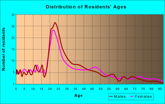 Age and Sex of Residents in Citrus Park Town Center in Tampa, FL