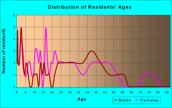 Age and Sex of Residents in Watrous Gardens in Tampa, FL