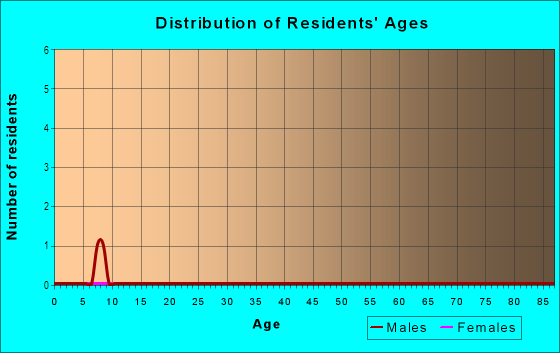 Age and Sex of Residents in Willow Creek in Lutz, FL