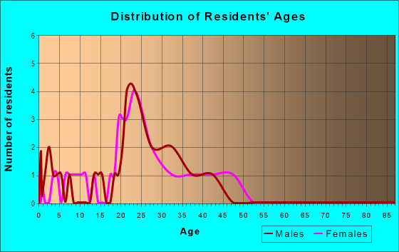 Age and Sex of Residents in Wyngate in Lutz, FL