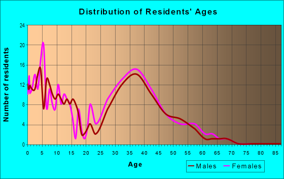 Age and Sex of Residents in Arbor Greene in Tampa, FL