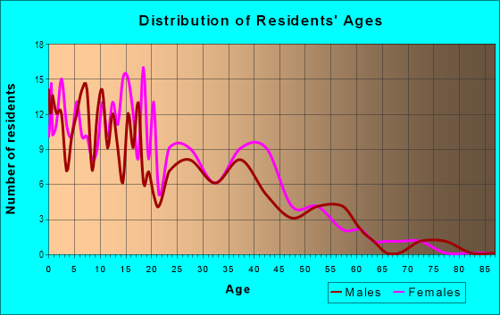 Age and Sex of Residents in Fern Cliff in Tampa, FL
