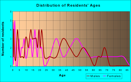 Age and Sex of Residents in Brooklyn in Jacksonville, FL