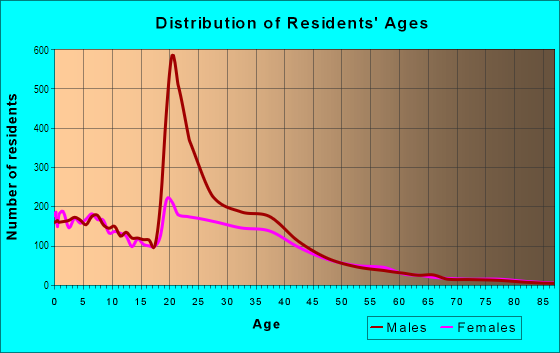 Age and Sex of Residents in Mayport in Atlantic Beach, FL
