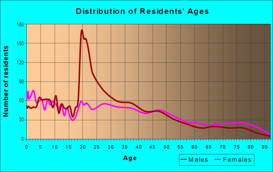 Age and Sex of Residents in Ortega in Jacksonville, FL