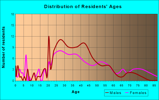 Age and Sex of Residents in South Jacksonville in Jacksonville, FL