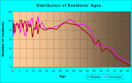 Age and Sex of Residents in Tillman's Corner in Mobile, AL