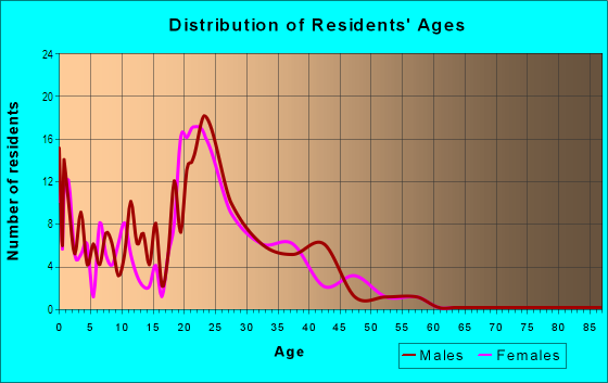 Age and Sex of Residents in Sonoma Park Condo in Tampa, FL