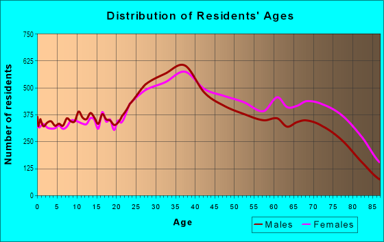 Age and Sex of Residents in Coral Way in Miami, FL