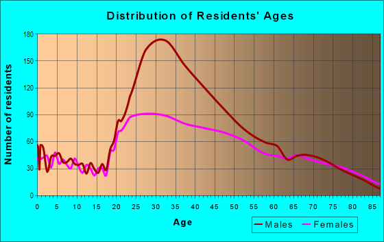 Age and Sex of Residents in Downtown in Miami, FL