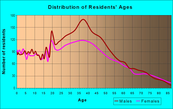 Age and Sex of Residents in Edgewater in Miami, FL