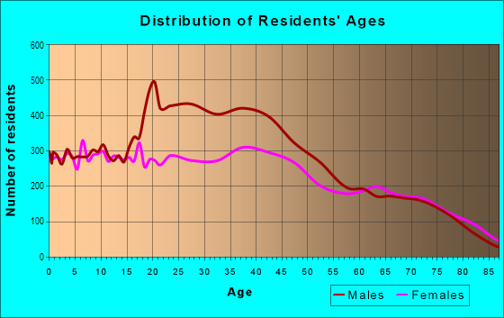 Age and Sex of Residents in Allapattah in Miami, FL