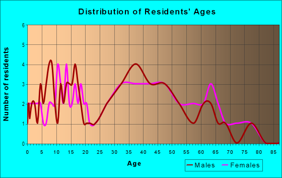 Age and Sex of Residents in Gandy Gardens in Tampa, FL