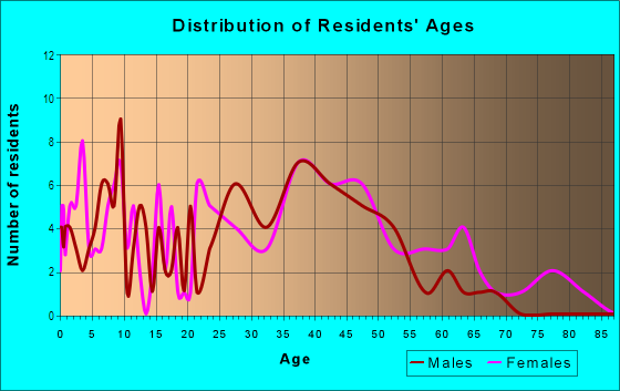 Age and Sex of Residents in North Park Annex in Tampa, FL