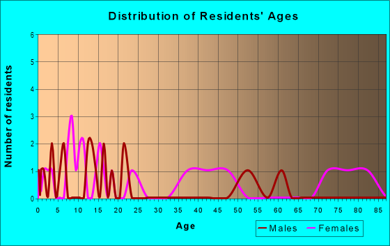 Age and Sex of Residents in Woodlawn Park in Tampa, FL