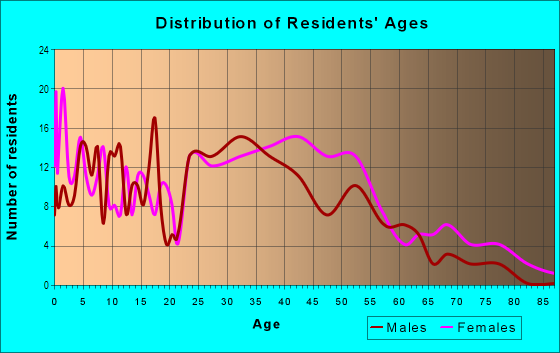 Age and Sex of Residents in Lake Place Condo in Tampa, FL