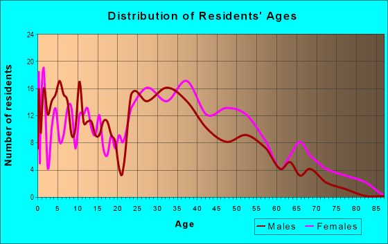 Age and Sex of Residents in Solana Bay in Tampa, FL
