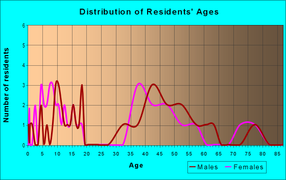 Age and Sex of Residents in Westminster Manor in Woodstock, GA