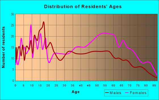 Age and Sex of Residents in Sherwood Forest in Jacksonville, FL