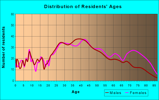 Age and Sex of Residents in Fairoaks Manhattan Manor in Tampa, FL