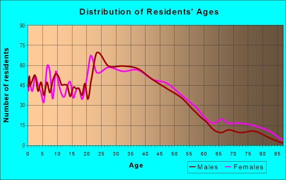 Age and Sex of Residents in Lowry Park North in Tampa, FL