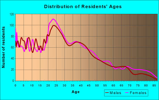 Age and Sex of Residents in Temple Crest in Tampa, FL