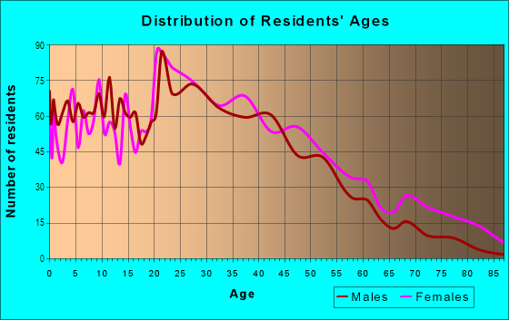 Age and Sex of Residents in Terrace Park in Tampa, FL
