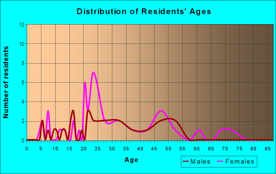 Age and Sex of Residents in City Park in Fayetteville, AR
