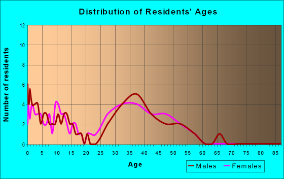 Age and Sex of Residents in Villa Rosa in Lutz, FL