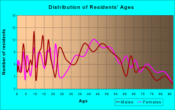 Age and Sex of Residents in Park Street in Saint Petersburg, FL