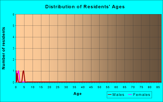 Age and Sex of Residents in Country Club in Fayetteville, AR