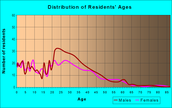 Age and Sex of Residents in Green Boulevard in Naples, FL