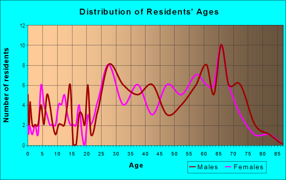 Age and Sex of Residents in Kensington Park in Naples, FL