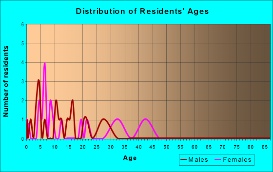 Age and Sex of Residents in Crossover Heights in Fayetteville, AR
