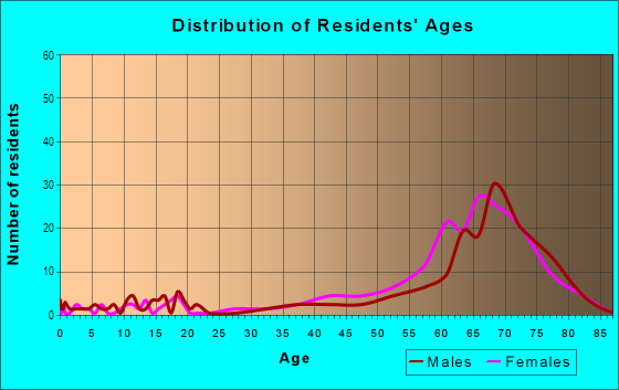 Age and Sex of Residents in Alico Estates in New Port Richey, FL