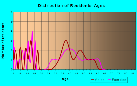Age and Sex of Residents in Craig Groves in Orlando, FL