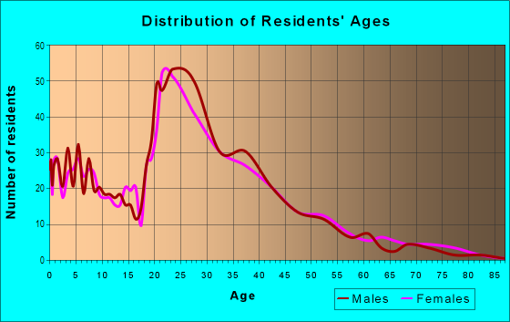 Age and Sex of Residents in High Point of Orlando in Orlando, FL